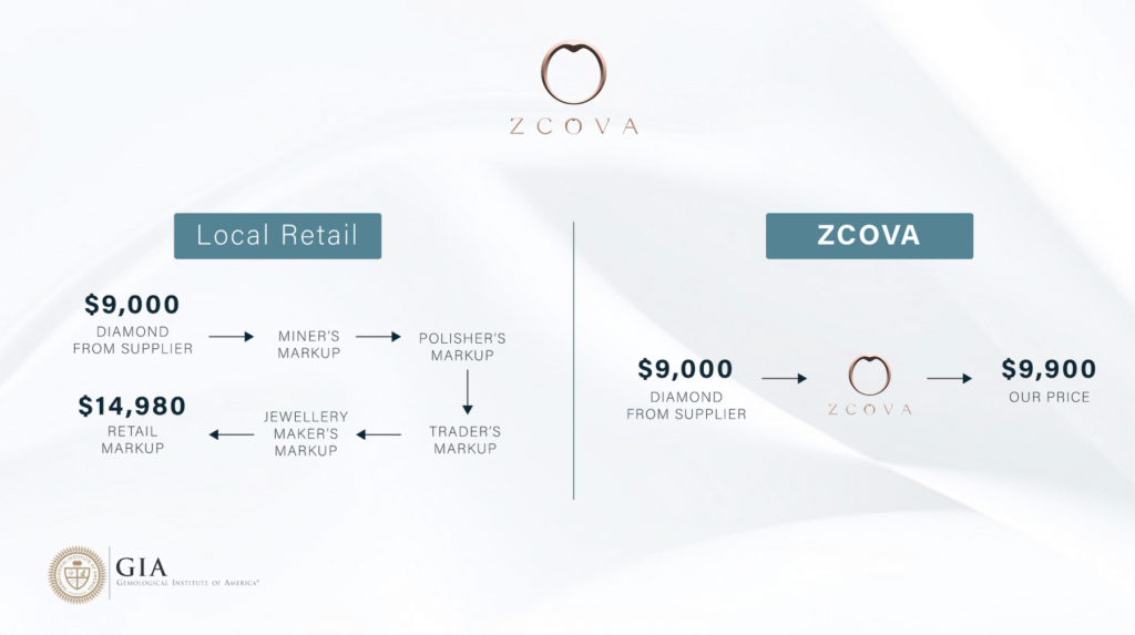 How To Propose_ZCOVA Beats The Price