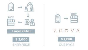 ZCOVA Business Model