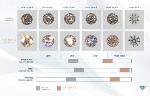 GemEx comparison between median and Lumos by ZCOVA
