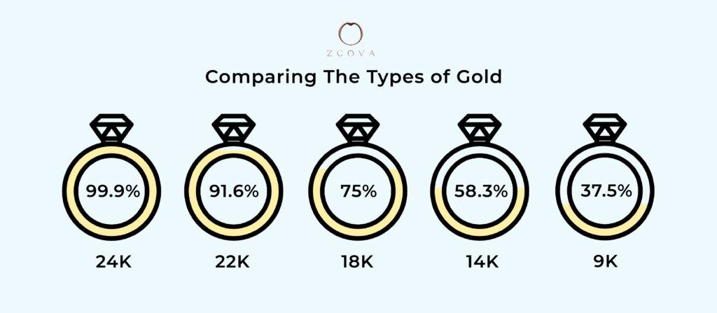 Comparing the types of gold - 24K, 22K, 18K, 14K, 9K gold