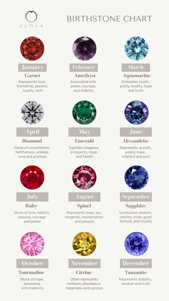 Birthstone chart for January, February, March, April, May, June, July, August, September, October, November and December. Colours and meanings of each month's birthstones