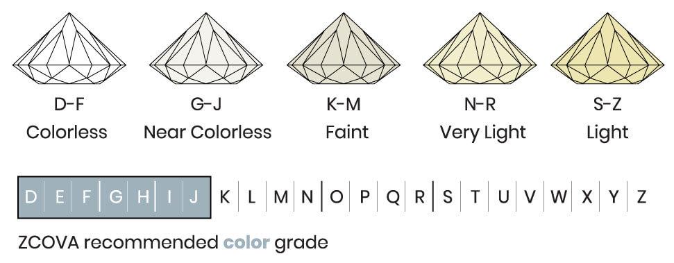 Diamond Colour D to Z